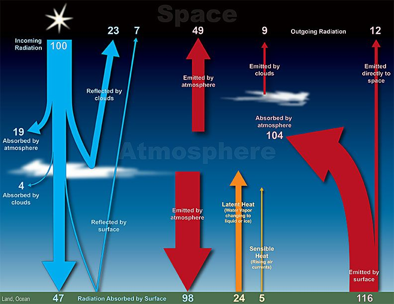 Diagrams of earth science atmosphere example electrical wiring earth atmosphere diagram earth atmosphere energy balance diagram rh pinterest ca at from layers earth up earth mospheroic earths atmospere ccuart Choice Image