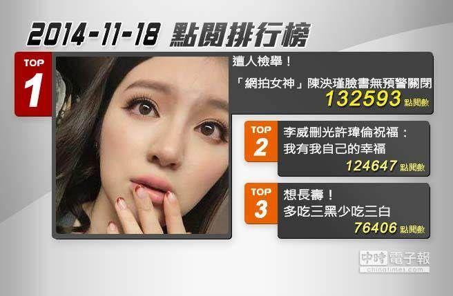 2014.11.18中時電子報熱門新聞Top3排行榜