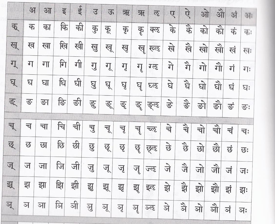 Sanskrit Alphabet Pronunciation Vyanjana Review  Projects To Try