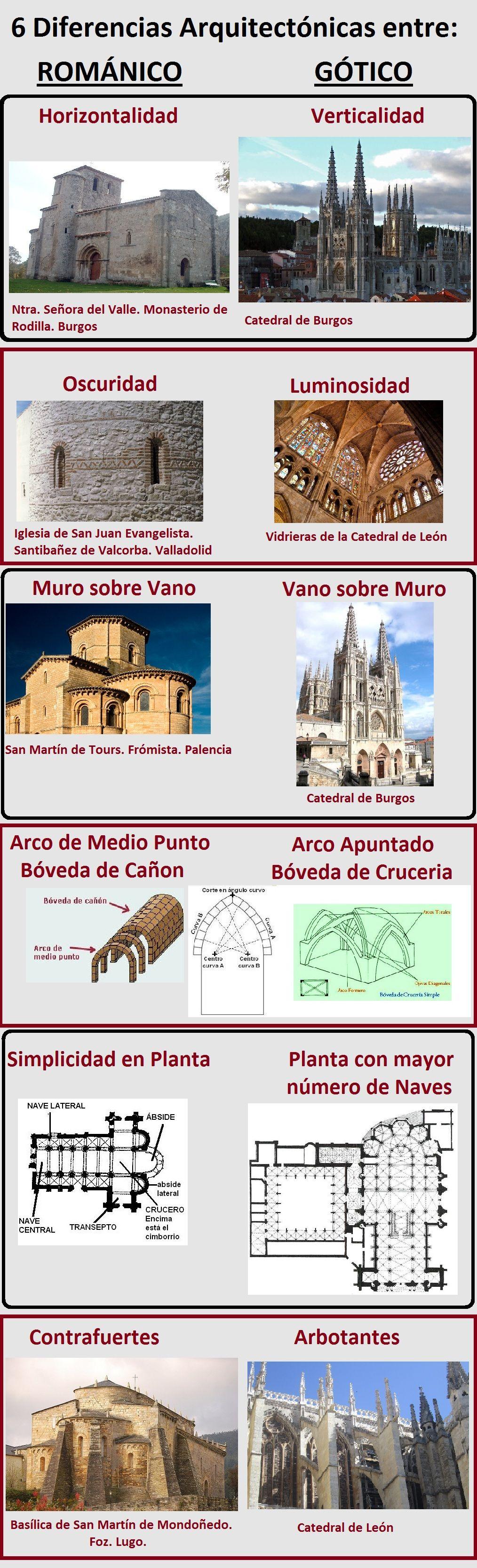 6 Diferencias Arquitectónicas Entre El Románico Y El Gótico Clases De Historia Del Arte Arquitectura Arte Arquitectura Gotica