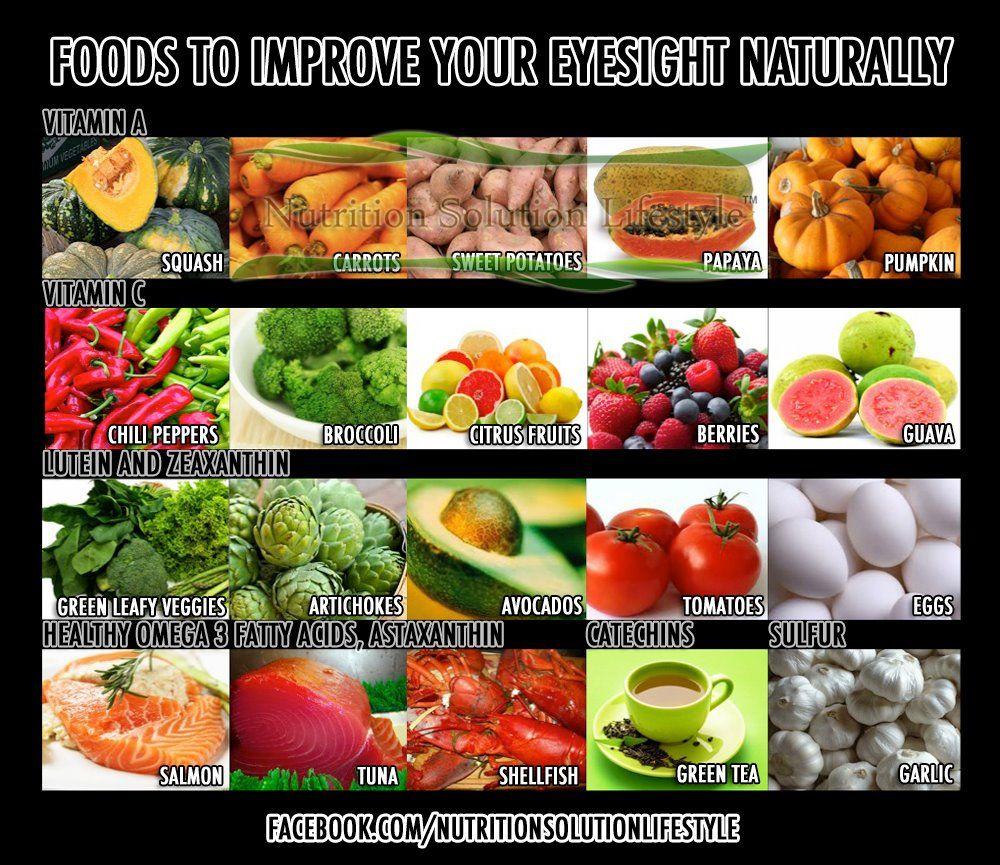 diet plan for improving eyesight