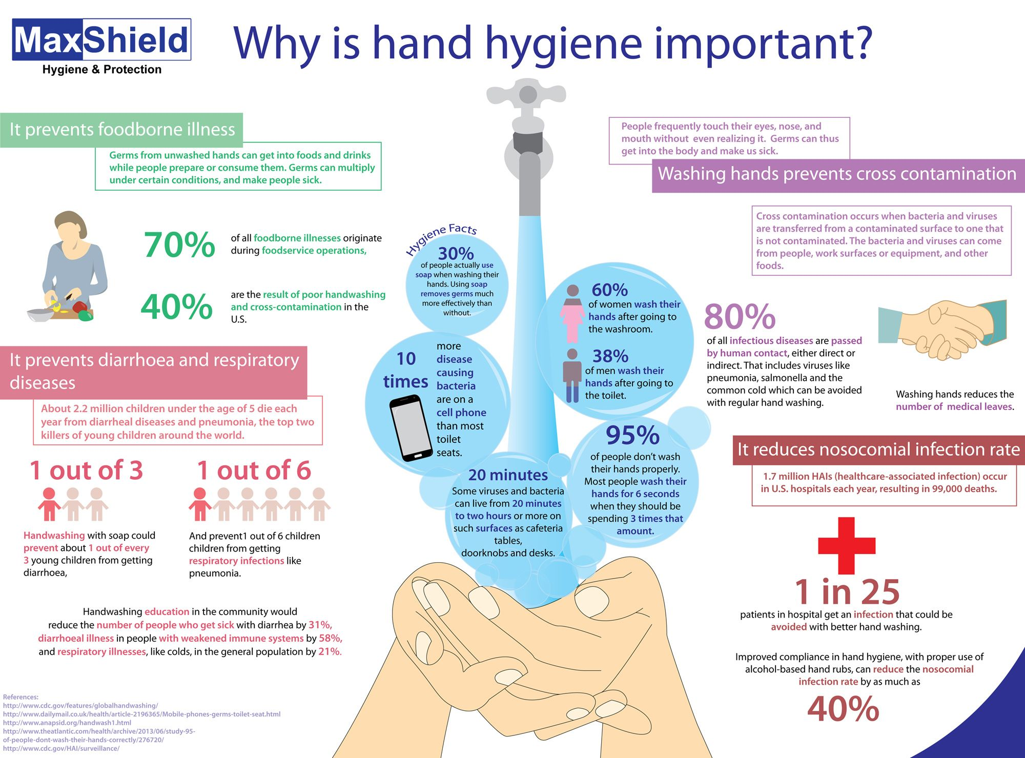 Hand Hygiene Plays An Important Role In Preventing The