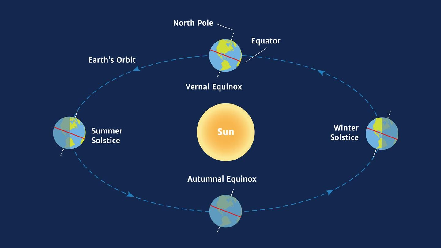 What's the Difference Between an Equinox and a Solstice? #autumnalequinox