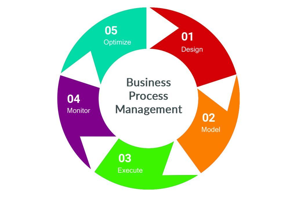 What Is Bpm Business Process Management Business Process