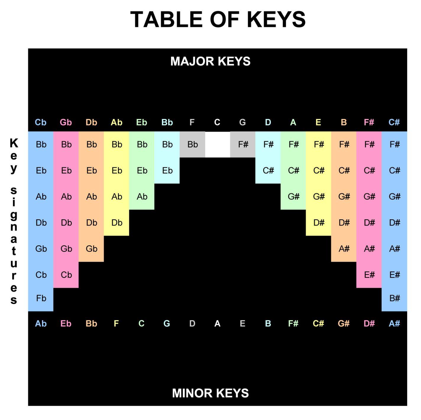 Table Of Keysxls Cello Pinterest Cello