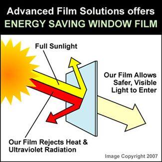 Window Film Can Save You Energy Energy Efficiency Energy