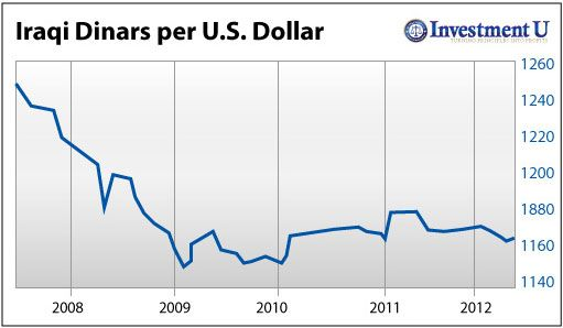 also pin by dinar currency on indonesian rupiah pinterest investors rh