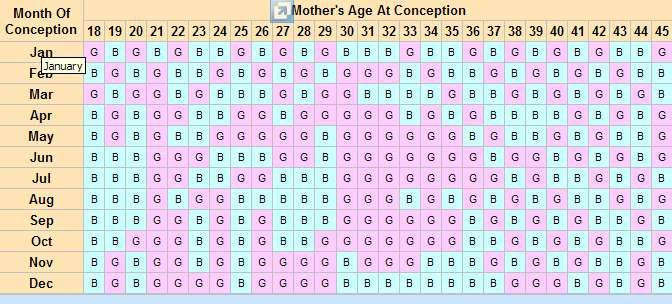 DonT Rely On  Baby Gender Charts  Timing Works  Baby