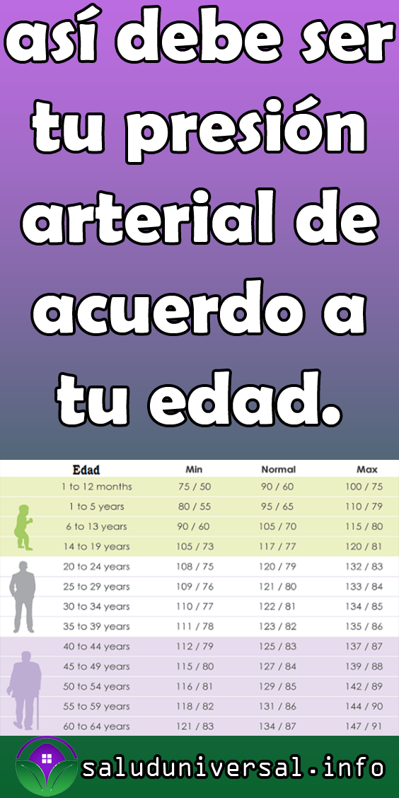 Lectura de la presión arterial 115 sobre 75