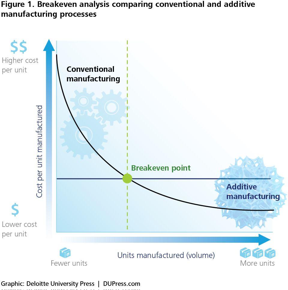 Deloitte D Opportunity Figure  Breakeven Analysis Comparing