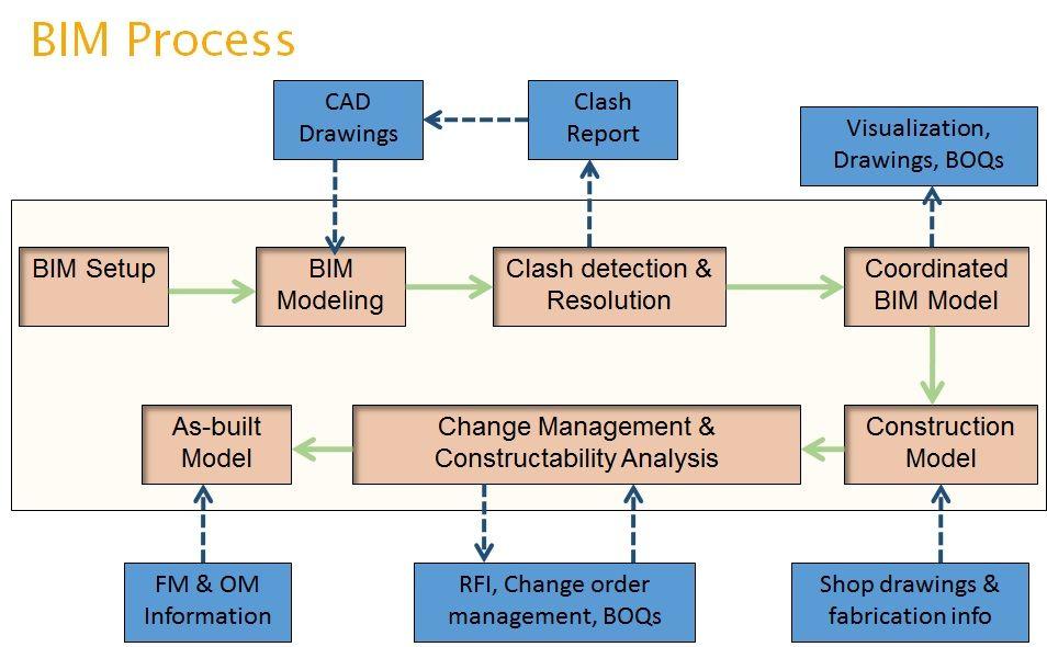bim team organization chart google building information rh pinterest com Bim Levels Diagram for Process Modeling Bim