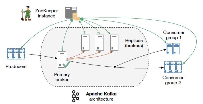 Understanding When to use RabbitMQ or Apache Kafka   Digital