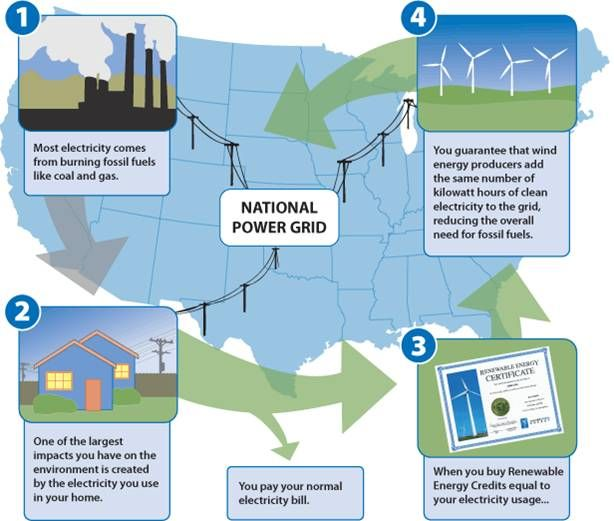 An Explanation Of Renewable Energy Credits Recs