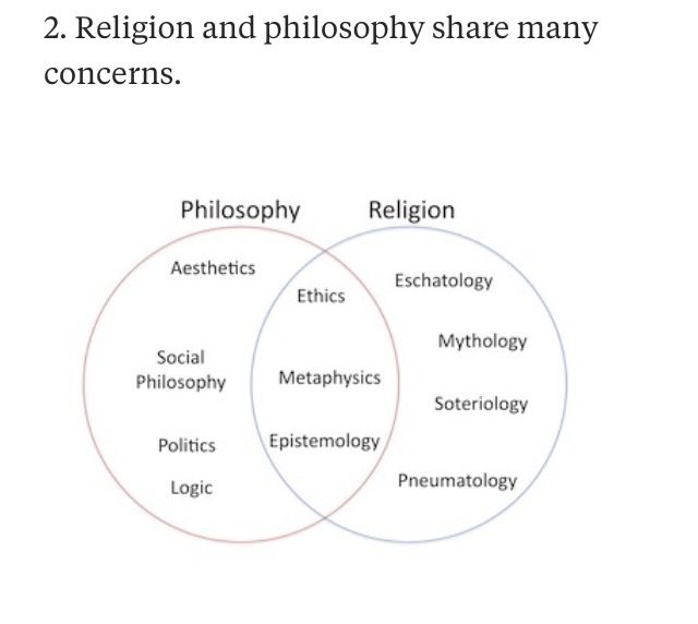 This Is Regarding Past And Present Religions And Philosophies Philosophy Metaphysics Peace Of Mind