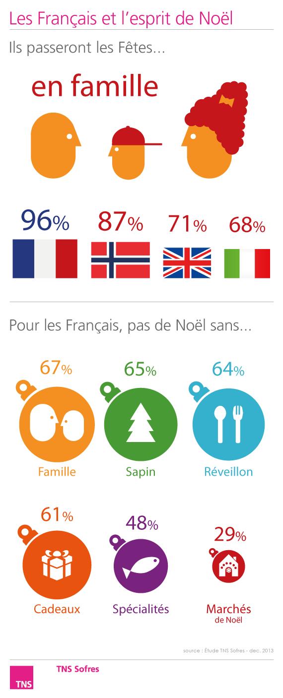 Les Français et l\'esprit de Noël http://www.tnsxmas.com/fr ...
