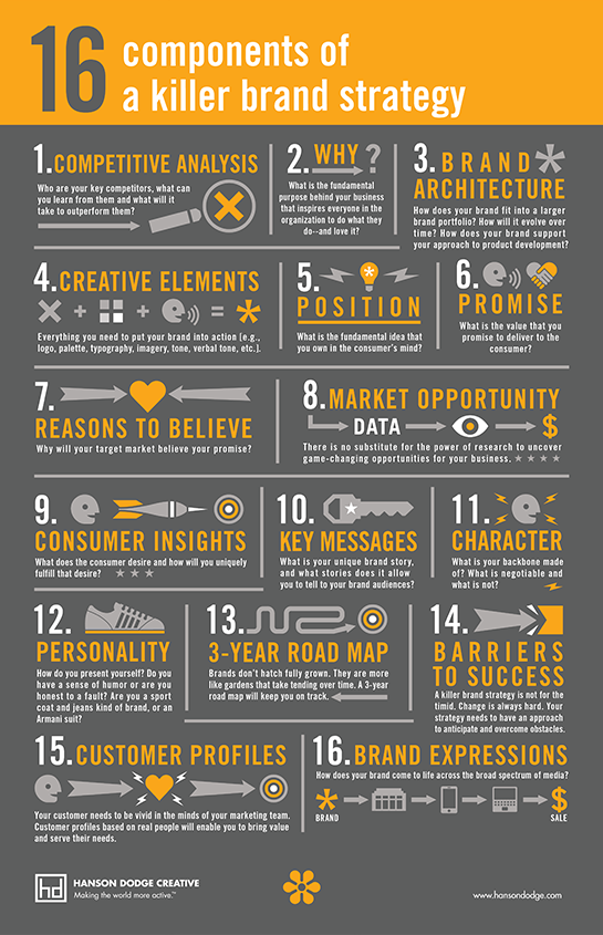 16 Key Components Of A Brand Strategy Strategy Infographic Marketing Strategy Social Media Digital Marketing Strategy