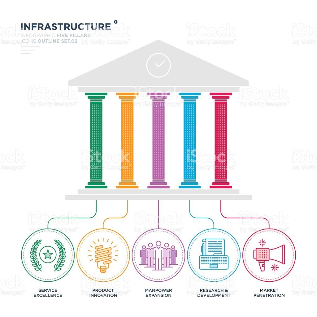 Image Result For Pillars Infographics