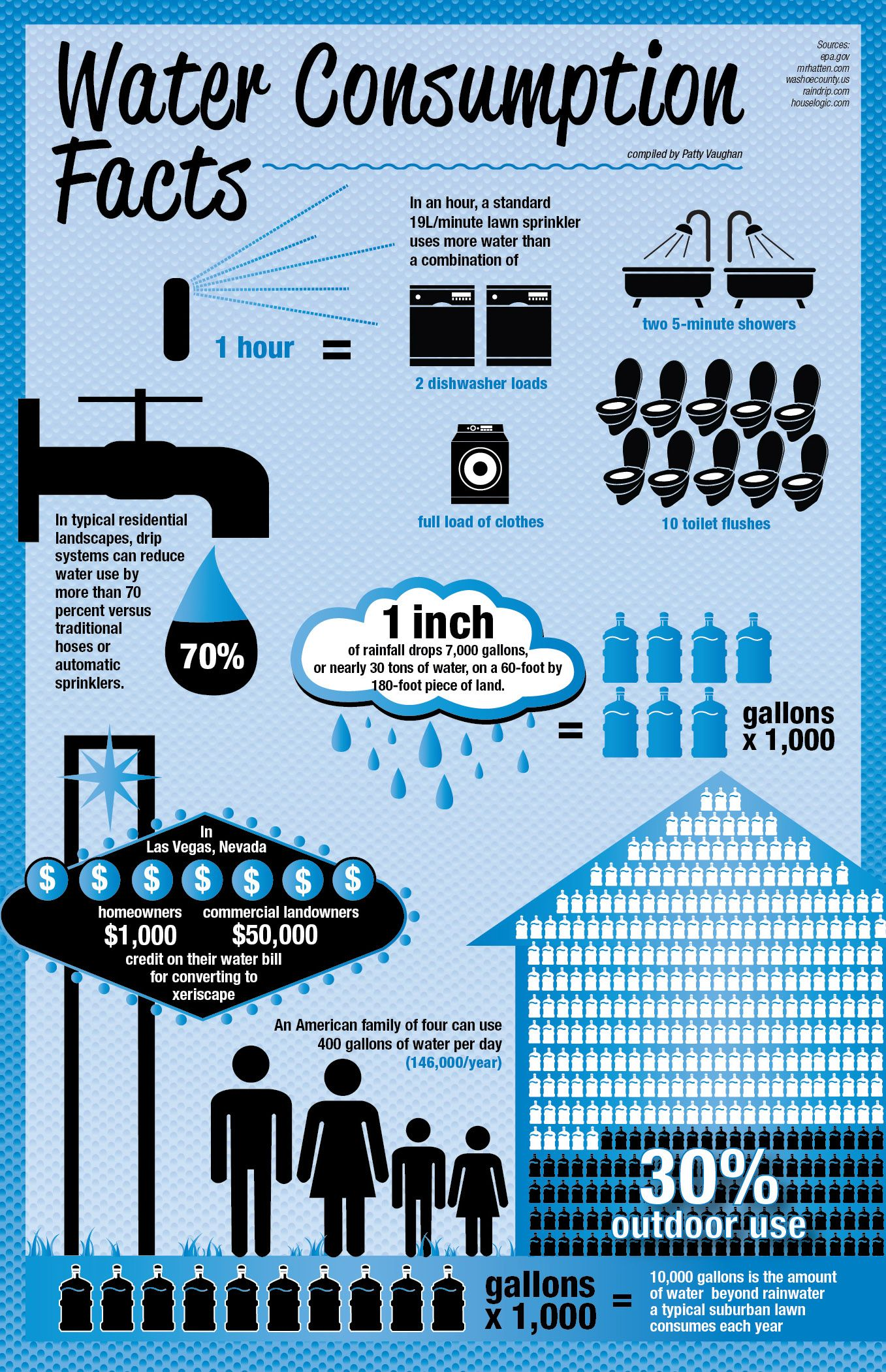 How Much Water Do You Consume Water Facts Water And Sanitation Water Pollution