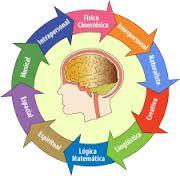¿Cuáles son las inteligencias múltiples?