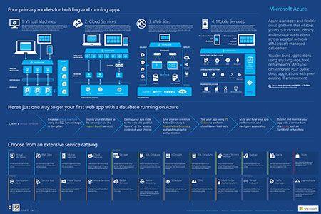 Azure Infographics Microsoft Azure Microsoft Infographic Azure