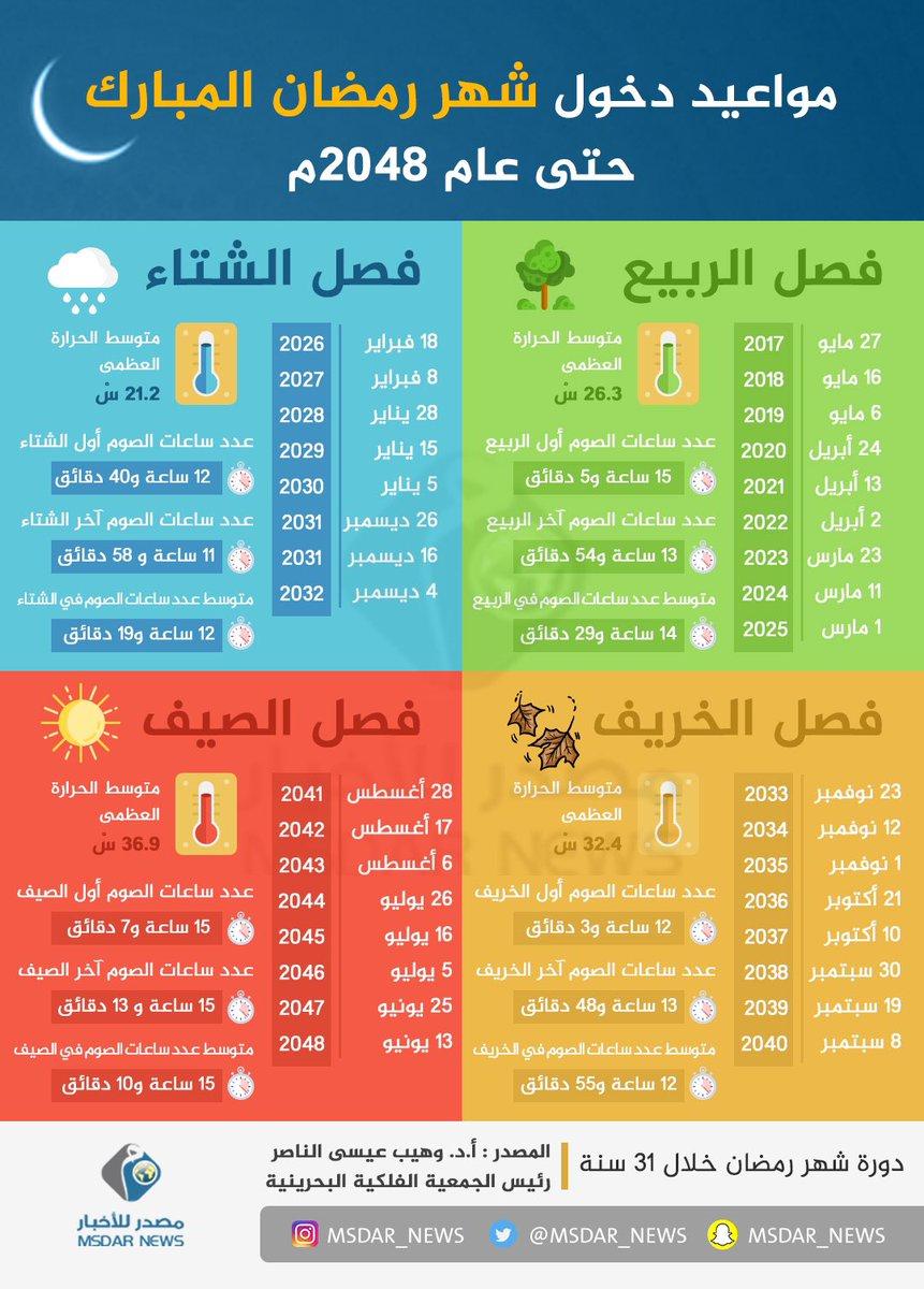 مواعيد دخول شهر رمضان المبارك حتى عام 2048م مستقب لات الأم ة