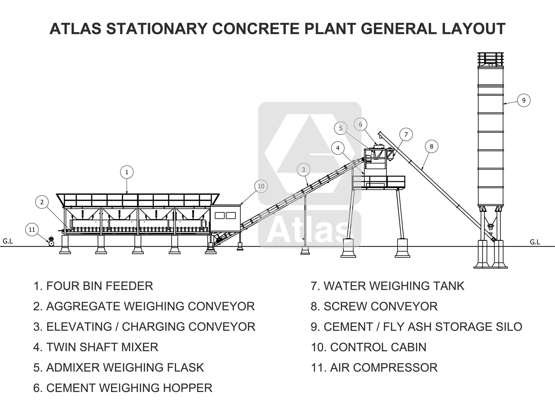 Pin by Atlas Equipments on Equipment Plant Concrete