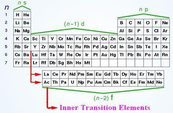 Inner Transition Elements | Lanthanides series or f-block Elements | Element  chemistry, Transition element, Electron configurationPinterest