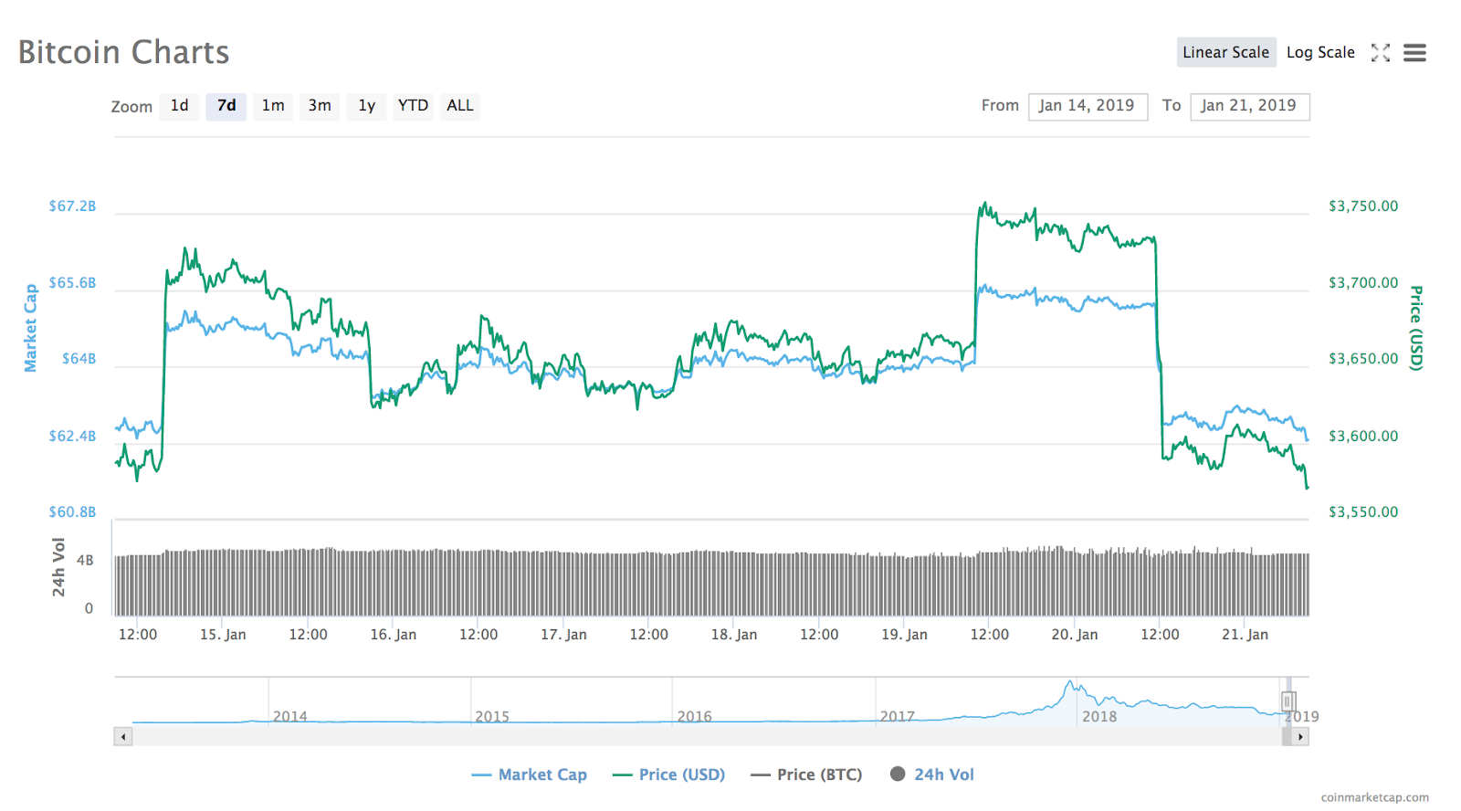 civic cryptocurrency price chart