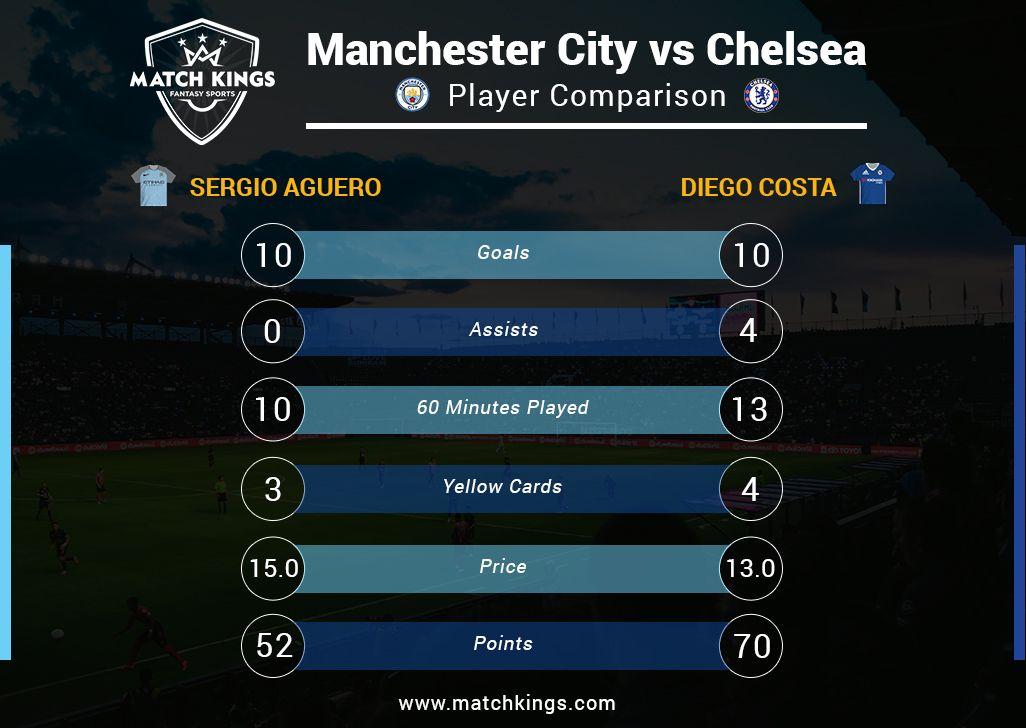 Aguero Vs Costa A Goal Fest Seems Guaranteed As The Joint Top Scorers Of The Premier League Clash Tomorrow C Liverpool Vs Chelsea Fantasy Soccer Arsenal Match