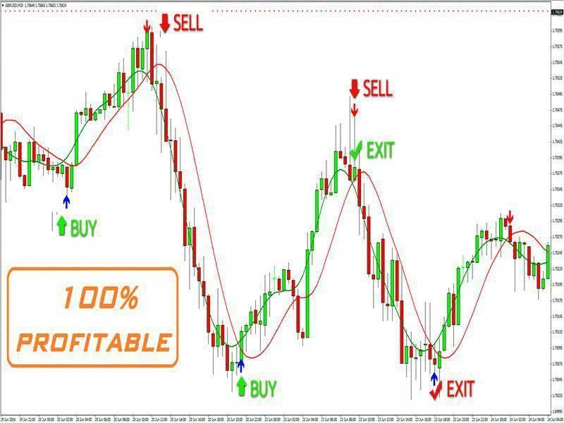 The Best Binary Options Forex Trading System Indicator Strategy
