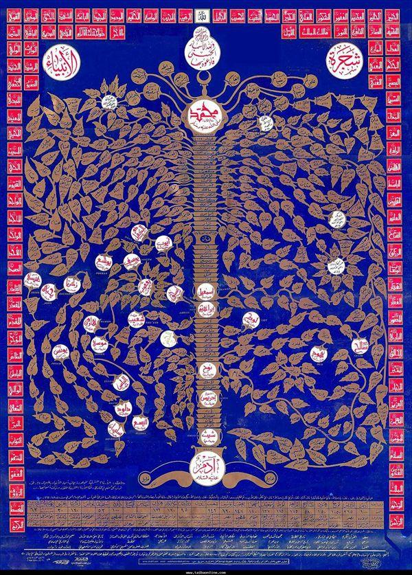 شجرة الأنبياء صور شجرة الرسل والانبياء بالتفصيل بالترتيب الزمنى وأعمارهم وأولادهم وقصصهم Islamic Art Calligraphy Islamic Art Prophet