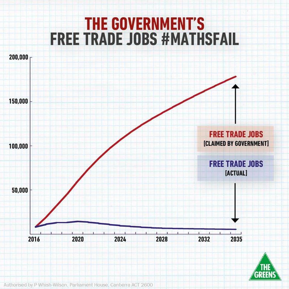 The Government Has Misled The Public And Misled The Australian