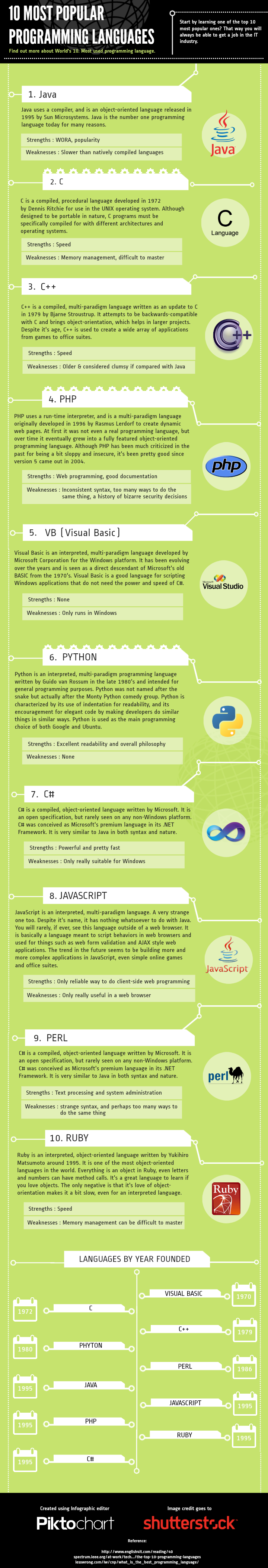 """Montana Social Media and Marketing speaks many languages, here's the """"10 Most Popular Programming Languages."""""""