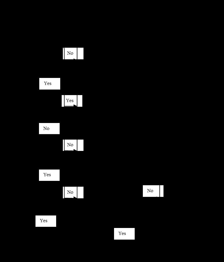8953785c1d25f9773c4fdc908d5b3064 - How Long Does It Take To Get An Ird Number