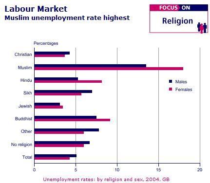 unemploymentreligion