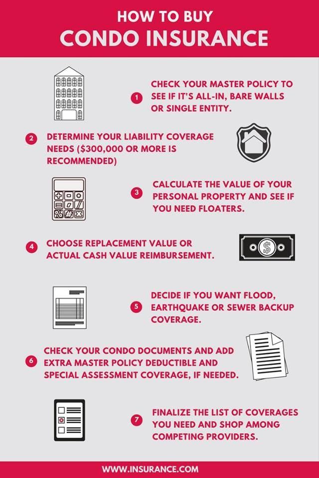 Condo Insurance Guide Condo Insurance Home Insurance Renters