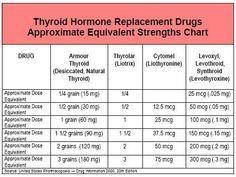 Conversion Chart For Armour Thyroid Thyrolar Synthroid Etc Thyroid Drug Database From Mary Shomon Hypothyroidism Thyroid Problems Levothyroxine