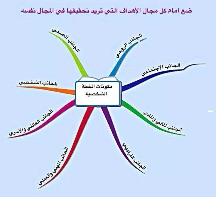 Pin By Aboziyad On فنيات الحياة المطمئنة Evolution Books Map