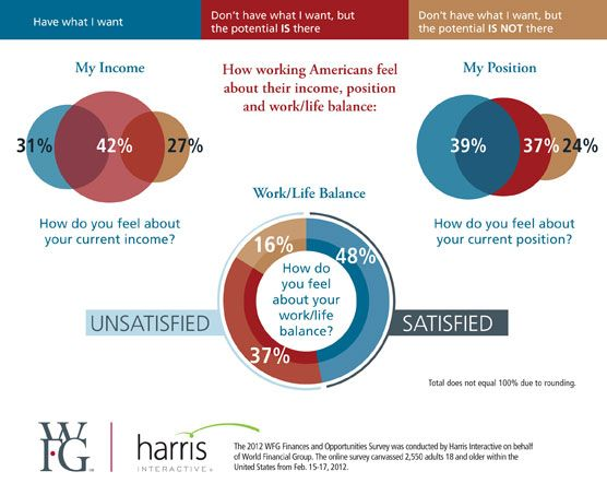 How Americans Feel About Their Income Position Work Life Balance Wfg Us Working Life Work Life Balance Life Insurance Premium
