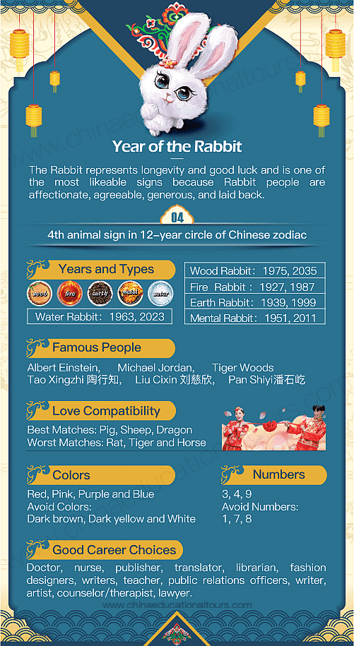 Year Of The Rabbit 1939 1951 1963 1975 1987 1999 2011 2023 2035 Chinese Zodiac Year Of The Rabbit Chinese Zodiac Chinese Zodiac Rabbit