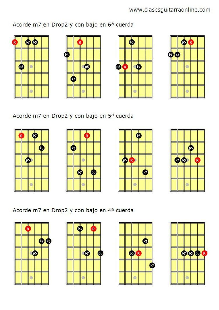 Learn how to play the beginner guitar chord am11 also known as a acordes drop 2 en la guitarra hexwebz Image collections