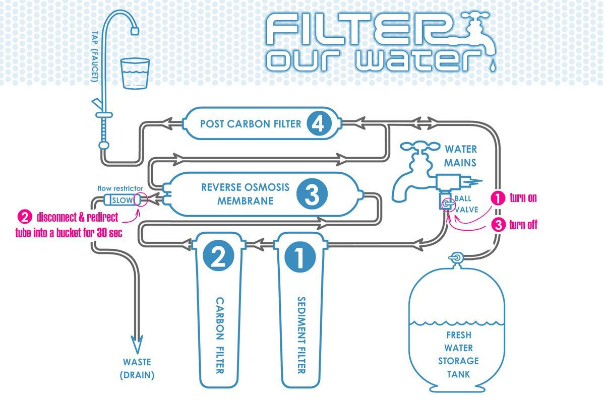 how do water filters work diagram how to evaluate your water needs while choosing drinking water  drinking water