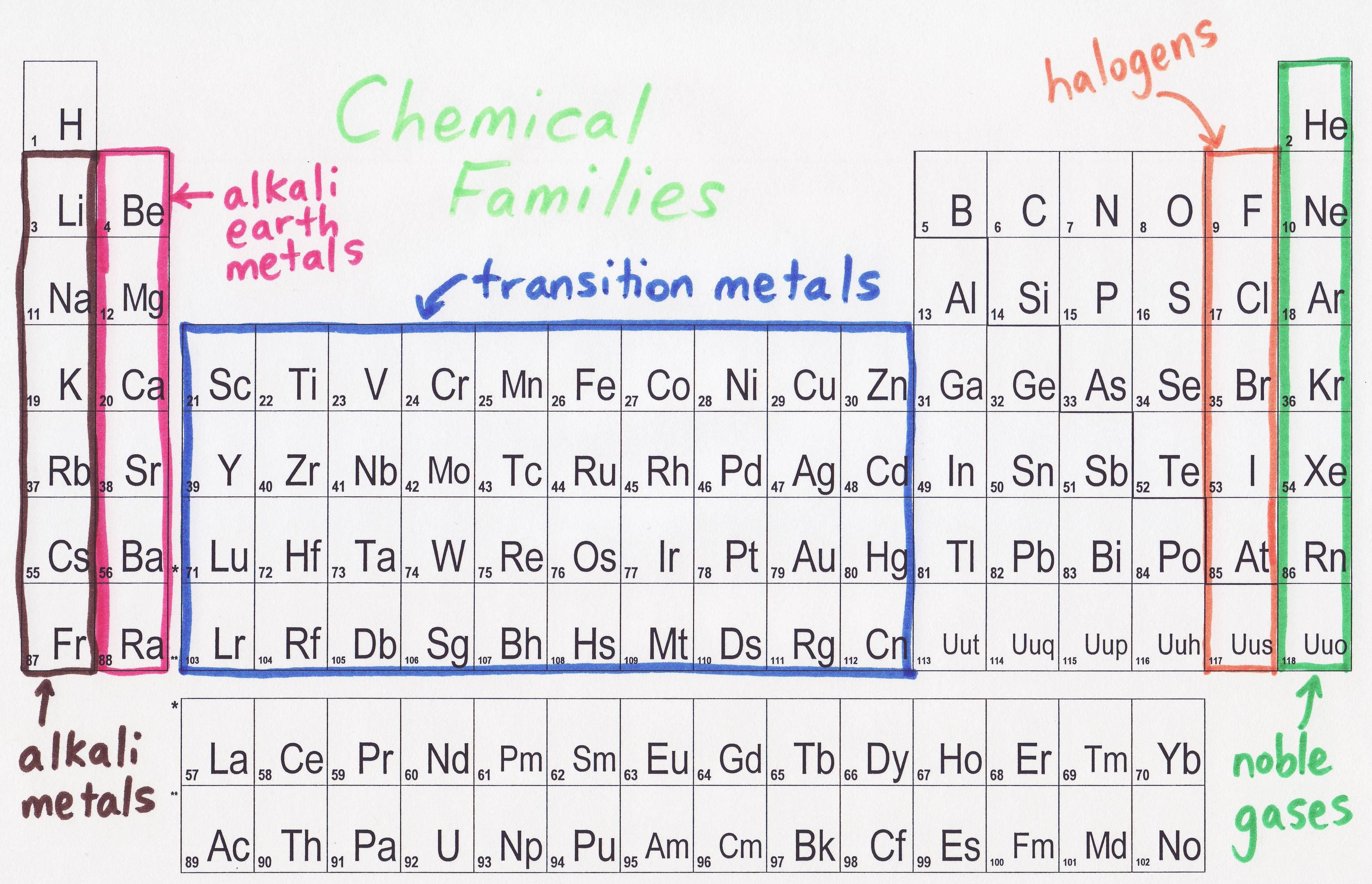 In This Section I Am Going To Talk About Chemical Families
