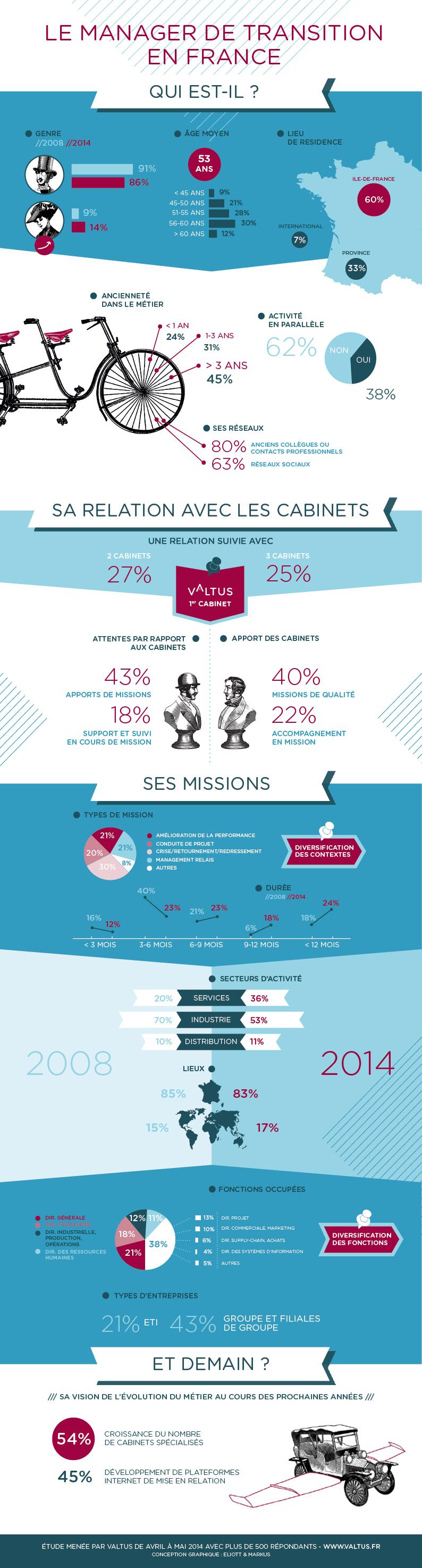 Le Manager De Transition En France Qui Est Il Valtus Sales And Marketing Infographic Management