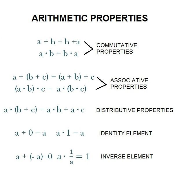 Arithmetic Properties Commutative Associative Distributive Commutative Math Properties Associative Property