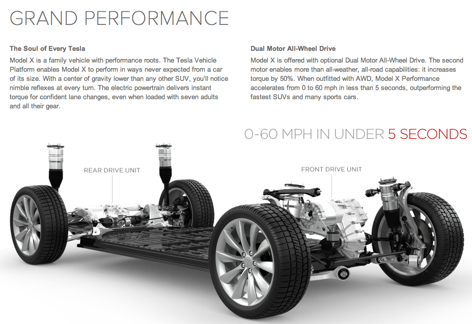 Tesla Model X Dual Electric Motor All Wheel Drive 4 4sec To 60mph