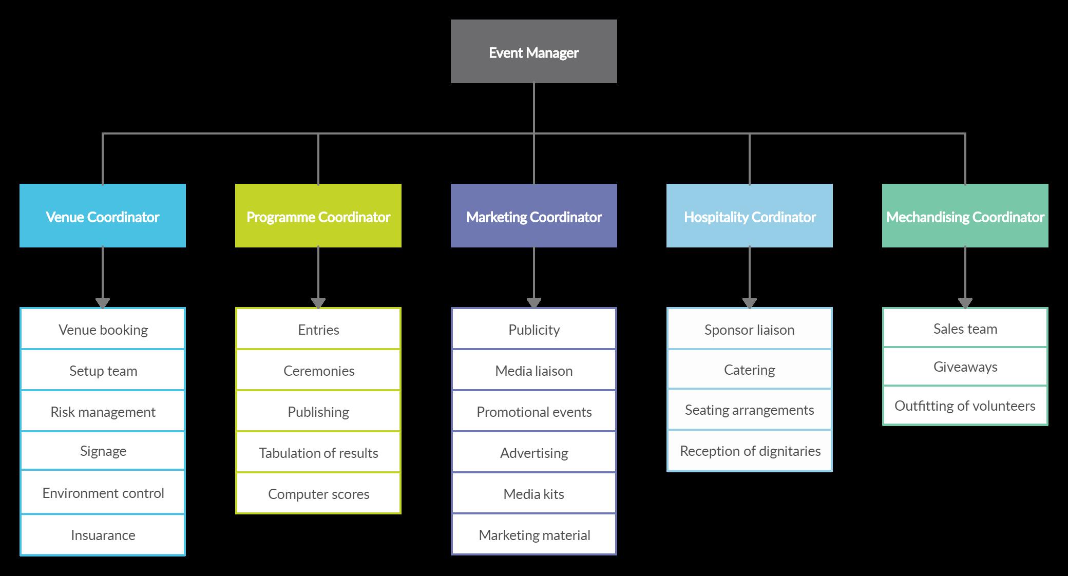 Demo Start Organizational Chart Event Planning Template Event Planning Checklist Templates