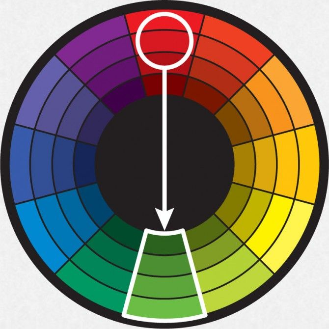 Colors Directly Opposite Color Wheel complementary harmony is the color directly opposite the key color