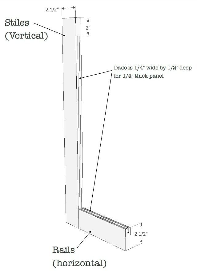 How to Build Cabinet Doors - Diy cabinet doors, Built in cabinets, Cabinet doors, Building furniture, Diy remodel, Diy woodworking - 4  panel