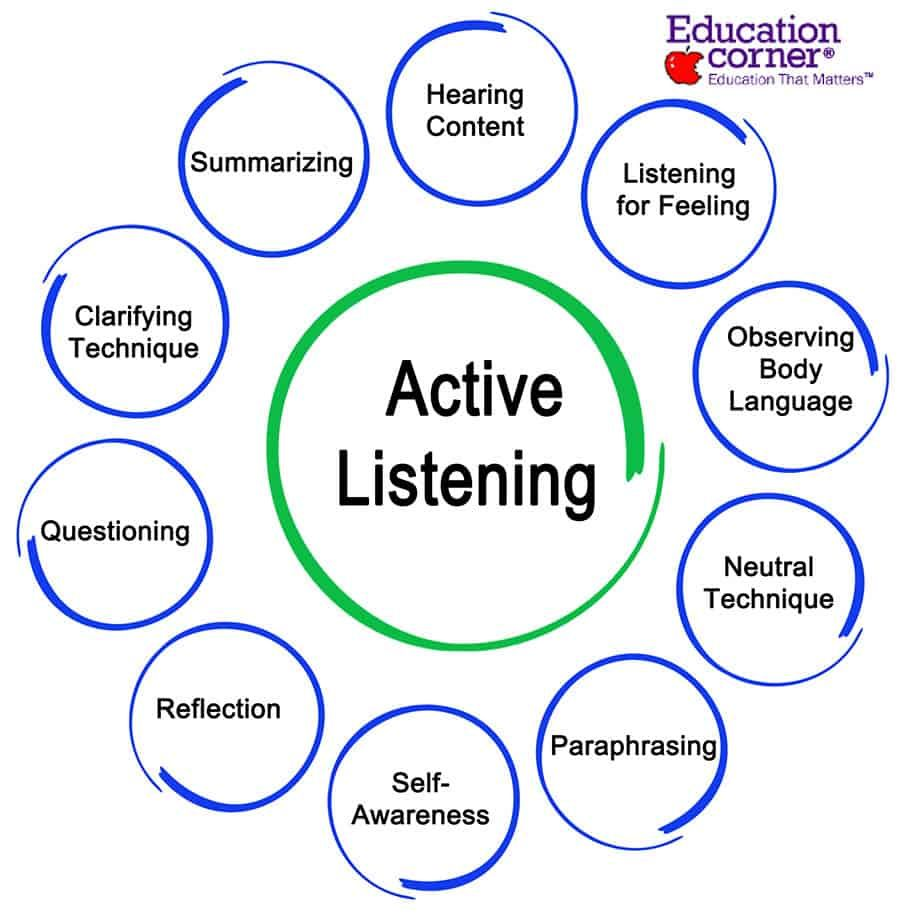 A guide to active listening skills in education